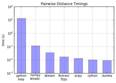 Python speed comparisons