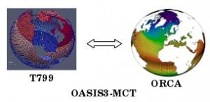 OASIS3-MCT coupling